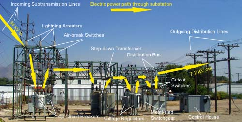 Substation on 3 Phase Transformer Wiring Diagram